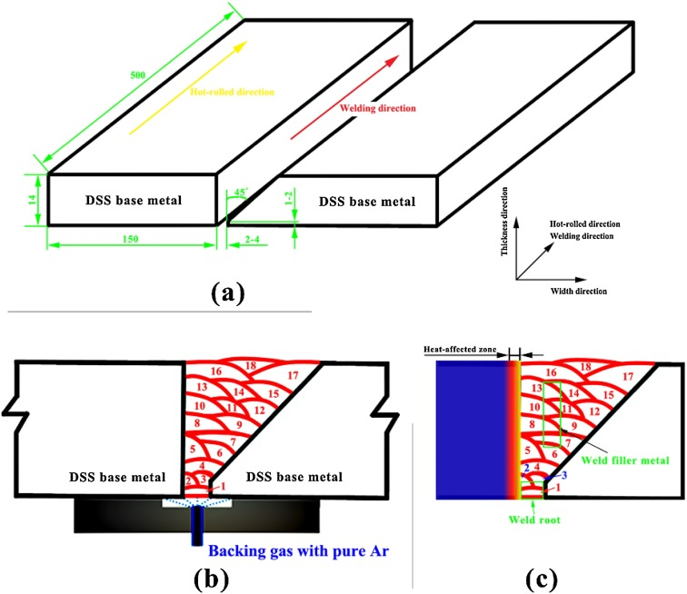 Effects of nitrogen in shielding gas on microstructure evolution and