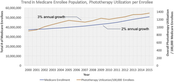 Trends in phototherapy utilization among Medicare beneficiaries in