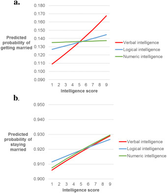 Types of intelligence predict likelihood to get married and stay