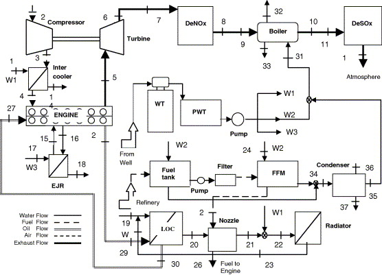 Performance characteristics of a Diesel engine power plant