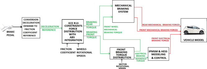 Comparative analysis of two hybrid energy storage systems used in a