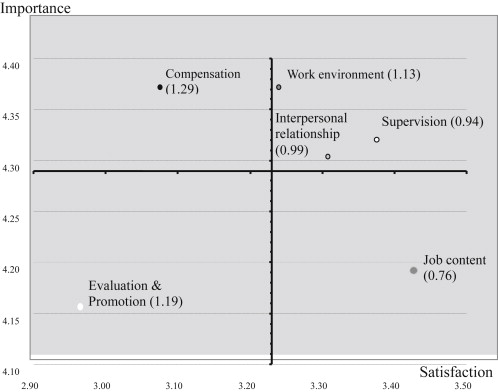 Practical application of importance-performance analysis in