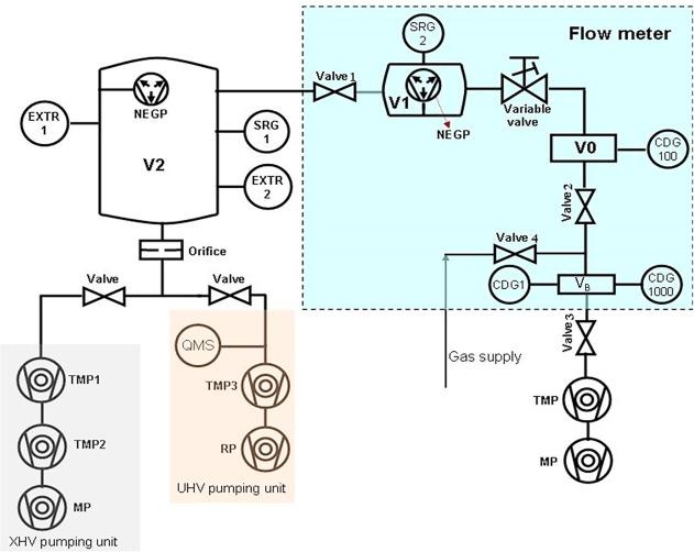 Flowmeter for very low gas flows of inert gases - ScienceDirect