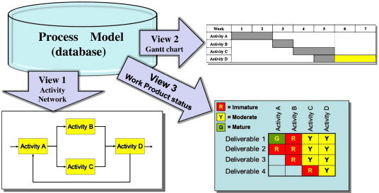 Managing complex project process models with a process architecture