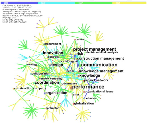 Review of the application of social network analysis (SNA) in