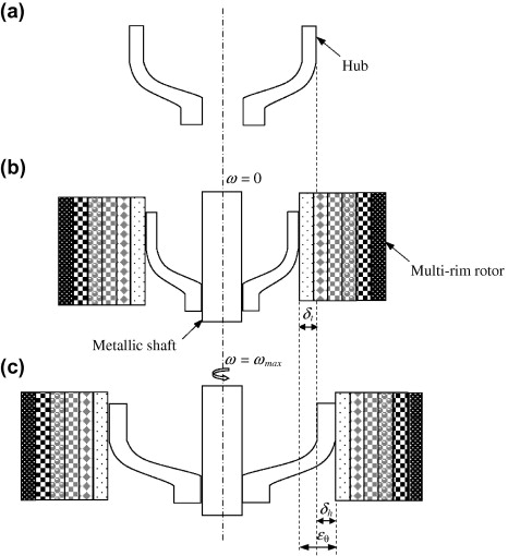 Design and fabrication of hybrid composite hubs for a multi-rim
