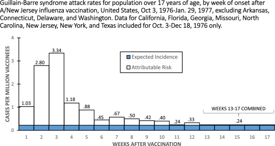 The safety of influenza vaccines in children An Institute for