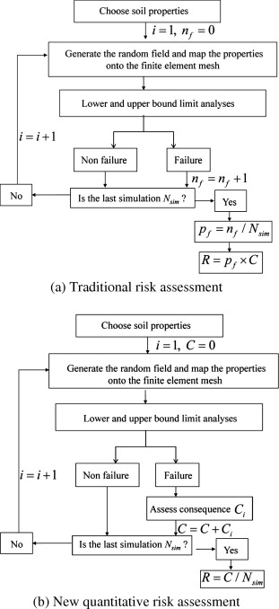 Quantitative risk assessment of landslide by limit analysis and