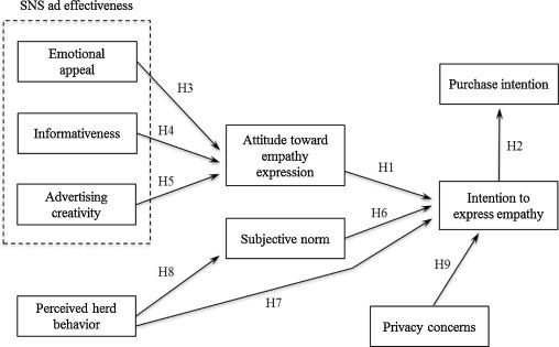 Predicting positive user responses to social media advertising The
