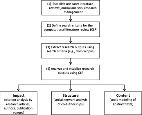 A computational literature review of the technology acceptance - literature review