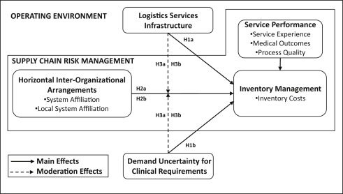 Supply chain risk management and hospital inventory Effects of