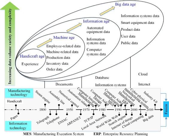 Data-driven smart manufacturing - ScienceDirect