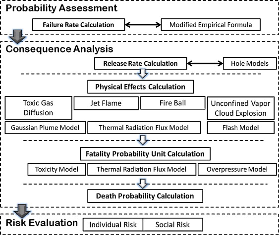 Comparison study on qualitative and quantitative risk assessment