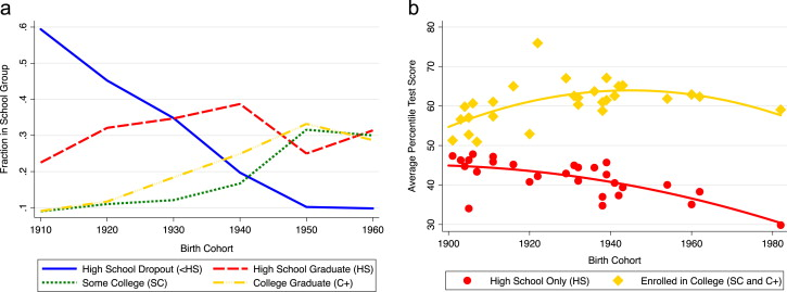 Student abilities during the expansion of US education - ScienceDirect