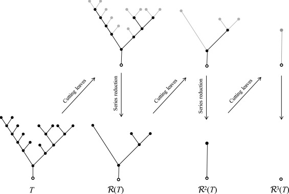 Random self-similar trees and a hierarchical branching process