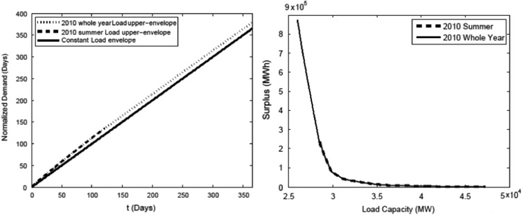 Envelope modeling of renewable resource variability and capacity