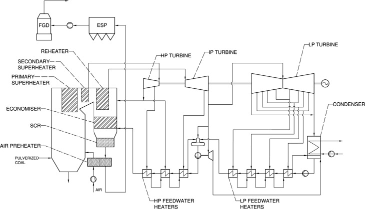 Efficiency improvements for the coal-fired power plant retrofit with