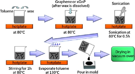 A review of the composite phase change materials Fabrication