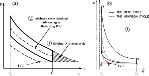 Research and application of over-expansion cycle (Atkinson and