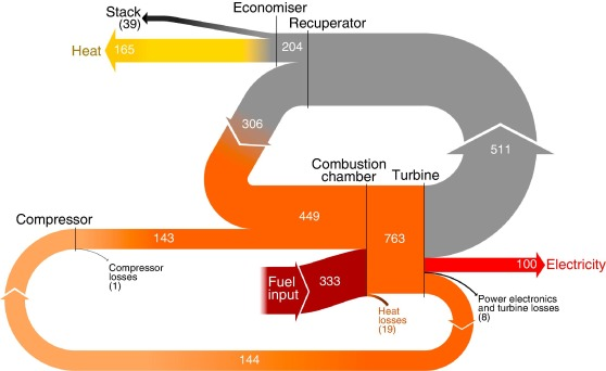 Does humidification improve the micro Gas Turbine cycle
