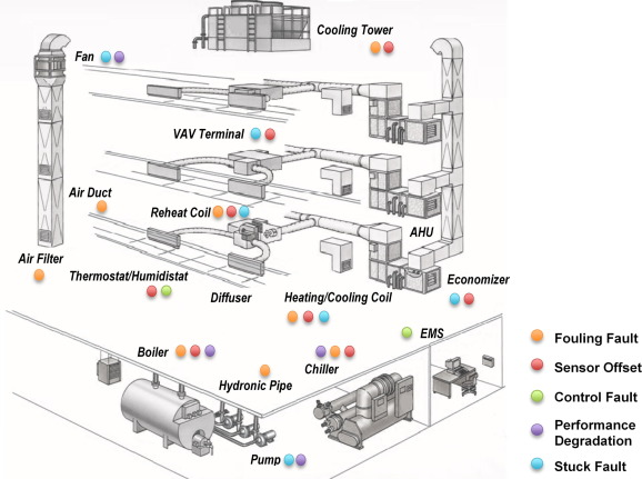 Modeling of HVAC operational faults in building performance
