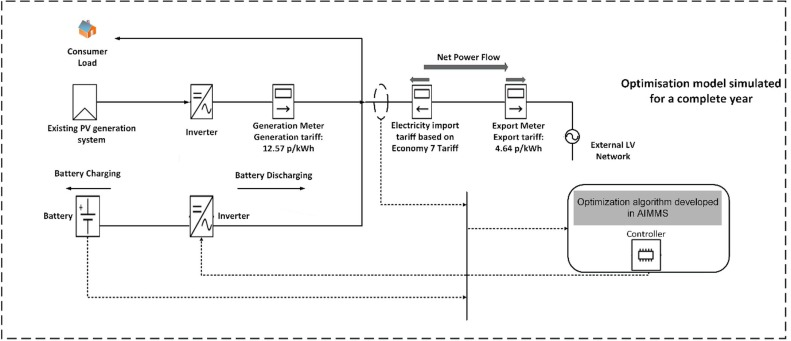 Optimal battery storage operation for PV systems with tariff