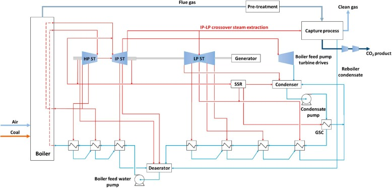 Process integration and design for maximizing energy efficiency of a