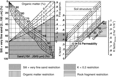 Use and misuse of the K factor equation in soil erosion modeling An