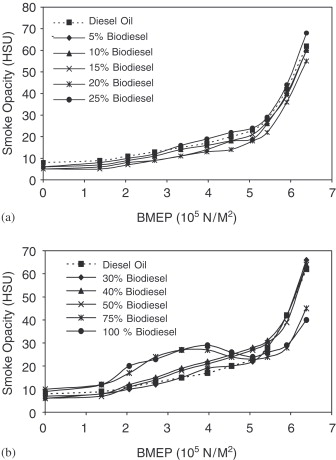 Biofuels (alcohols and biodiesel) applications as fuels for internal