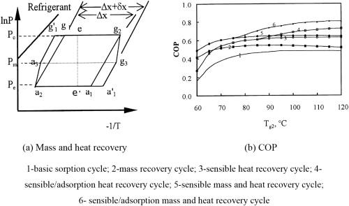 Progress in the development of solid\u2013gas sorption refrigeration