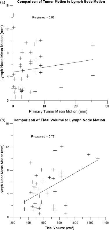 Assessment of Intrafraction Mediastinal and Hilar Lymph Node