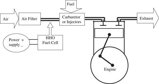 Reduction of fuel consumption in gasoline engines by introducing HHO