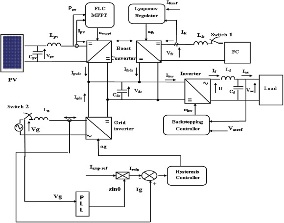 Optimal energy control of a PV-fuel cell hybrid system - ScienceDirect