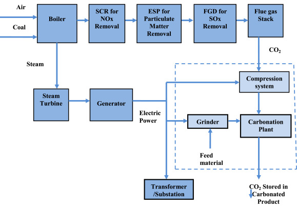 Performance assessment of carbonation process integrated with coal
