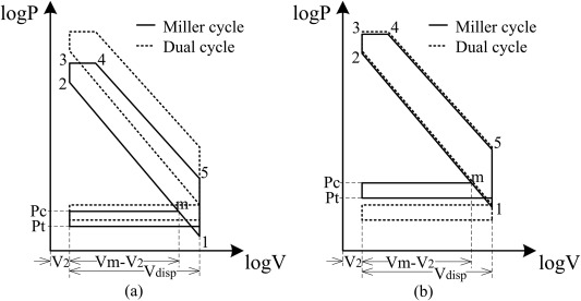 Comparative analysis and evaluation of turbocharged Dual and Miller