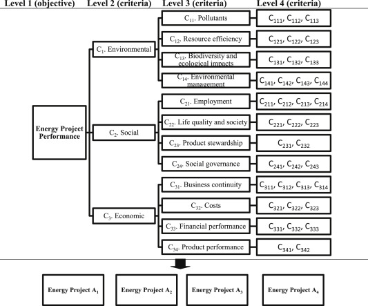 Energy project performance evaluation with sustainability