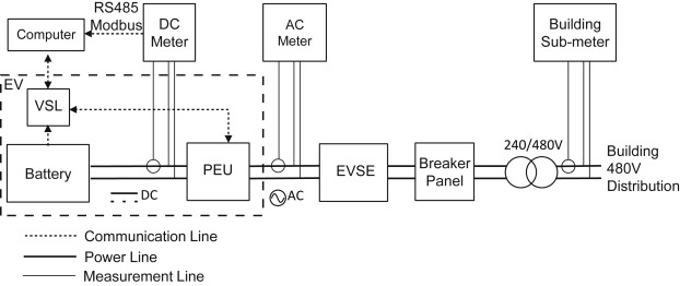 Measurement of power loss during electric vehicle charging and