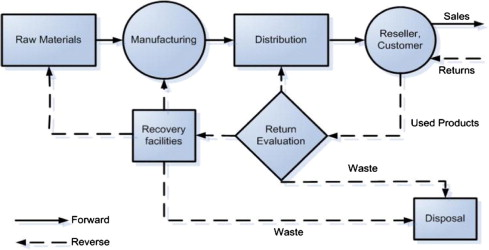 Reverse logistics and closed-loop supply chain A comprehensive