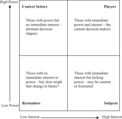 A decision-analysis-based framework for analysing stakeholder