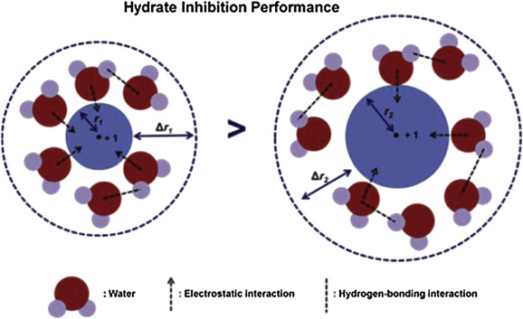 Methane hydrate phase equilibria for systems containing NaCl, KCl