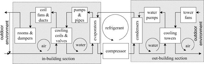 HVAC system optimization\u2014in-building section - ScienceDirect