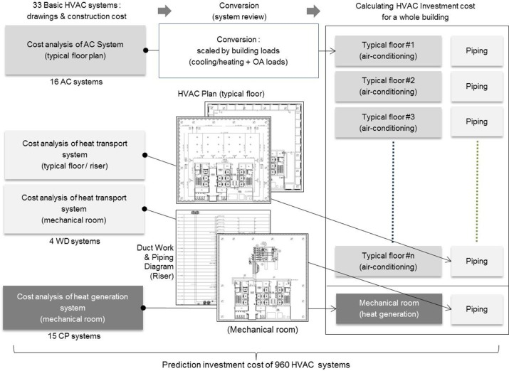 Energy-cost analysis of HVAC system for office buildings