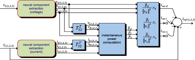 Distortions identification and compensation based on artificial