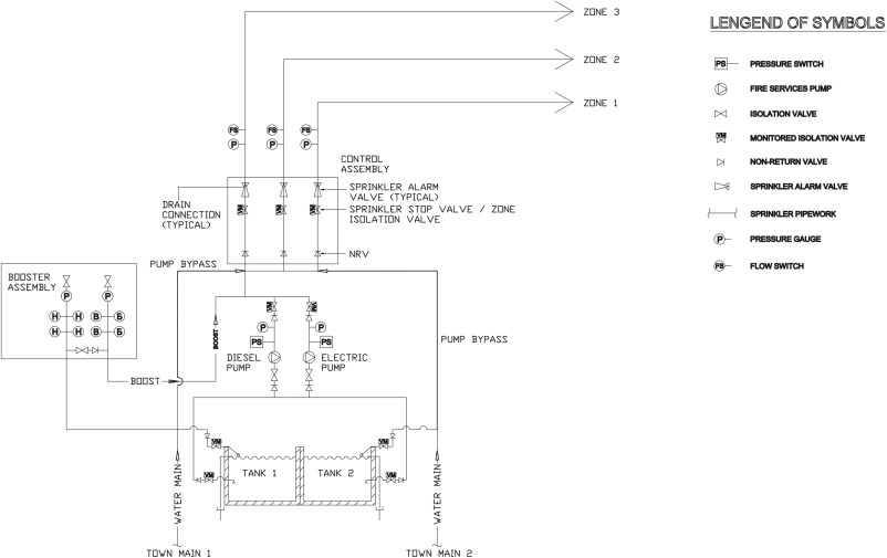 Reliability of sprinkler system in Australian shopping centres \u2013A