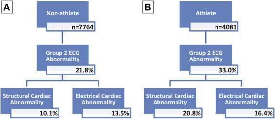 Prevalence of Electrocardiographic Anomalies in Young Individuals