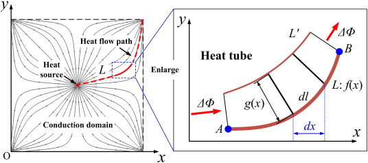Generating optimal topologies for heat conduction by heat flow paths