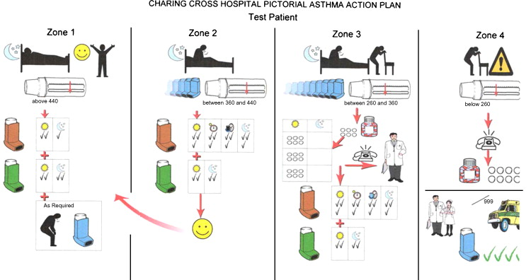 The development and comprehensibility of a pictorial asthma action