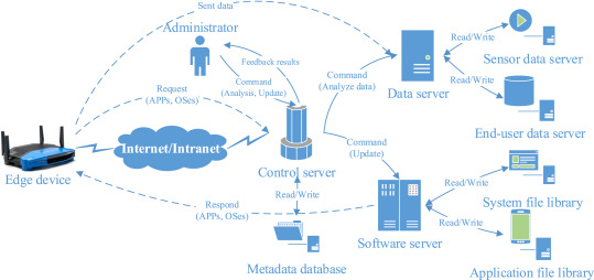 A scalable and manageable IoT architecture based on transparent