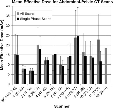 Radiation Dose from Diagnostic Computed Tomography in Saskatchewan