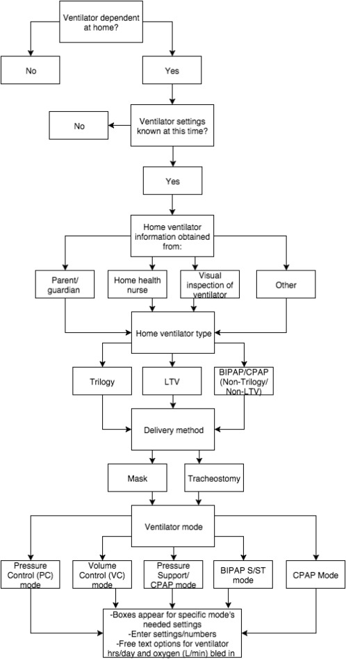 Structured Documentation of Home Ventilator Settings in Children A